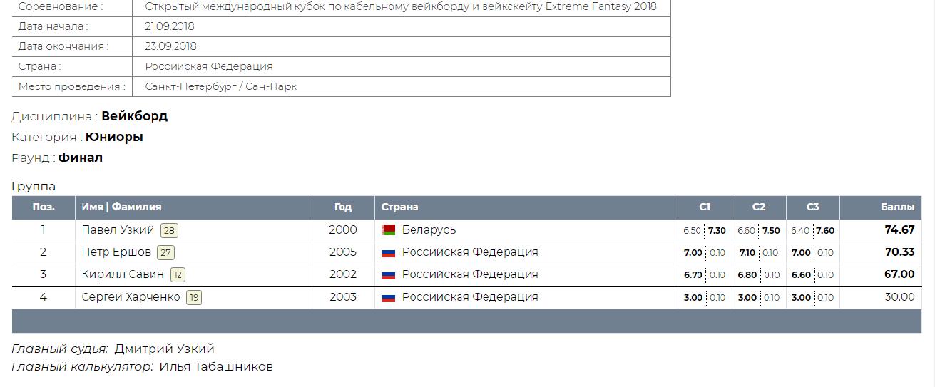 Кубок Санкт Петербурга по вейкборду 2018